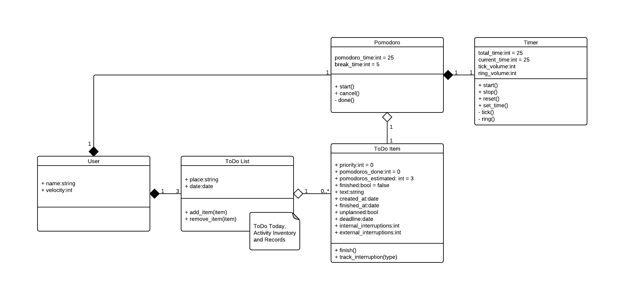 Howto build a webapp document the domain model pomodoroappdomainmodel ccuart Images