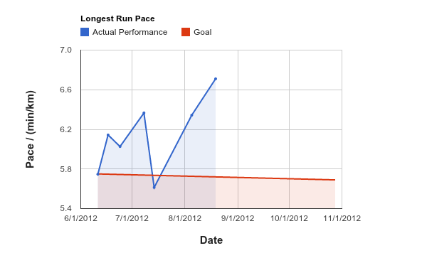 first_marathon_resume_chart_pace_2