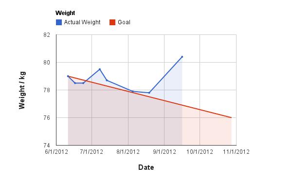 first_marathon_resume_chart_weight_3